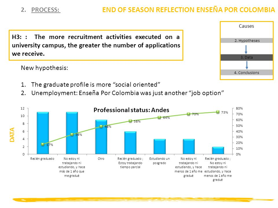 2.PROCESS: END OF SEASON REFLECTION ENSEÑA POR COLOMBIA New hypothesis: 1.The graduate profile is more social oriented 2.Unemployment: Enseña Por Colombia was just another job option DATA 2.
