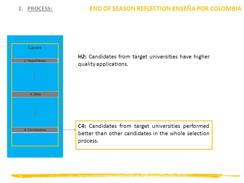 2.PROCESS: END OF SEASON REFLECTION ENSEÑA POR COLOMBIA Causes 2. Hypotheses 3. Data 4. Conclusions H2: Candidates from target universities have highe