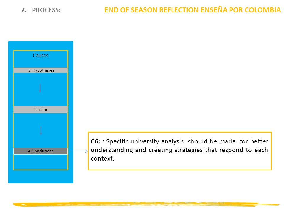 2.PROCESS: END OF SEASON REFLECTION ENSEÑA POR COLOMBIA Causes 2.