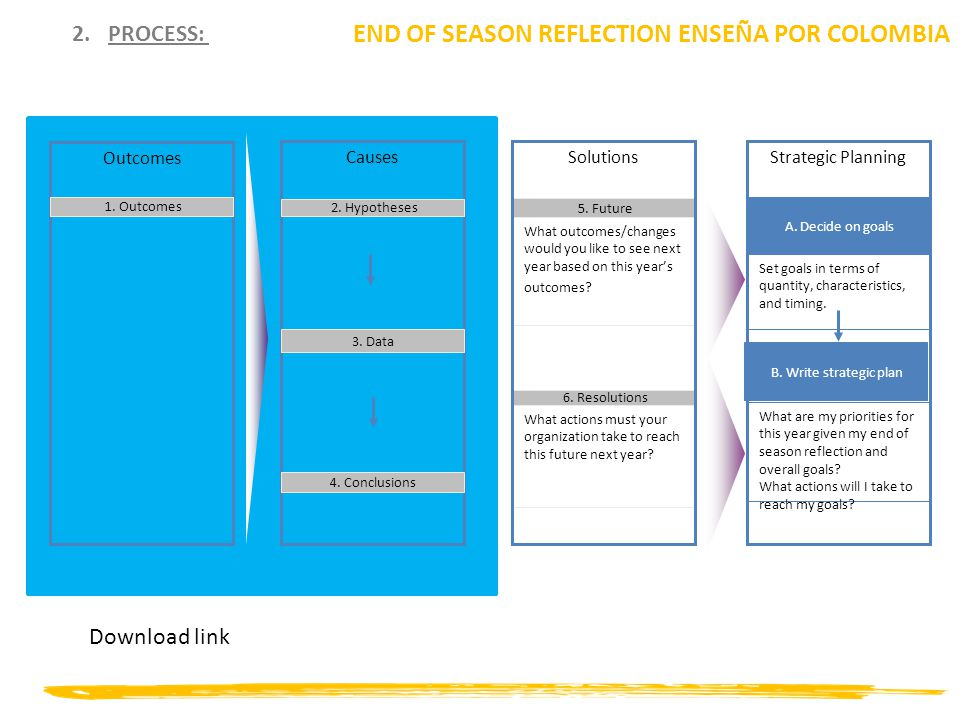 2.PROCESS: END OF SEASON REFLECTION ENSEÑA POR COLOMBIA Outcomes 1. Outcomes Causes 2. Hypotheses 3. Data 4. Conclusions 5. Future What outcomes/chang