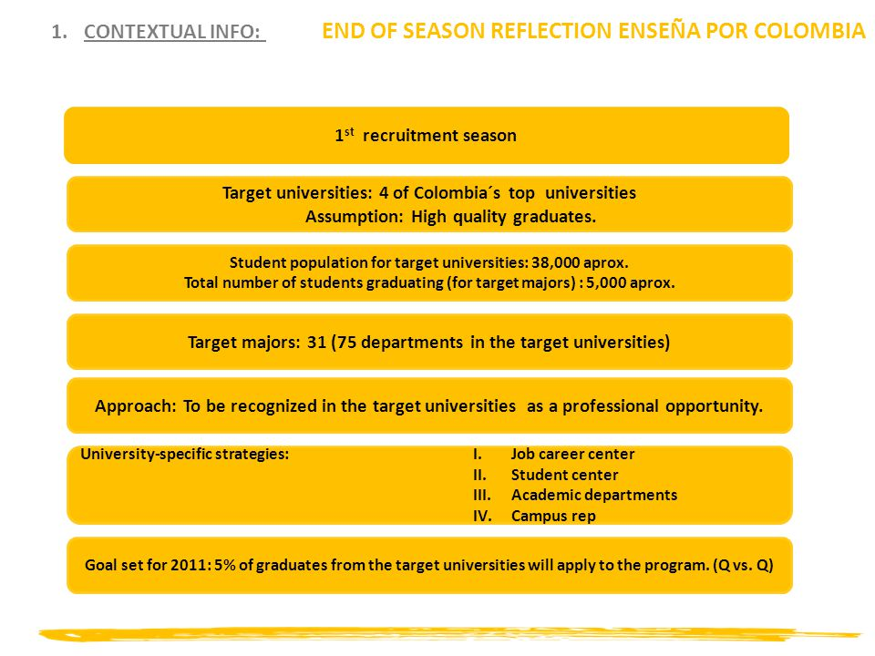 END OF SEASON REFLECTION ENSEÑA POR COLOMBIA 1.CONTEXTUAL INFO: 1 st recruitment season Target universities: 4 of Colombia´s top universities Assumption: High quality graduates.