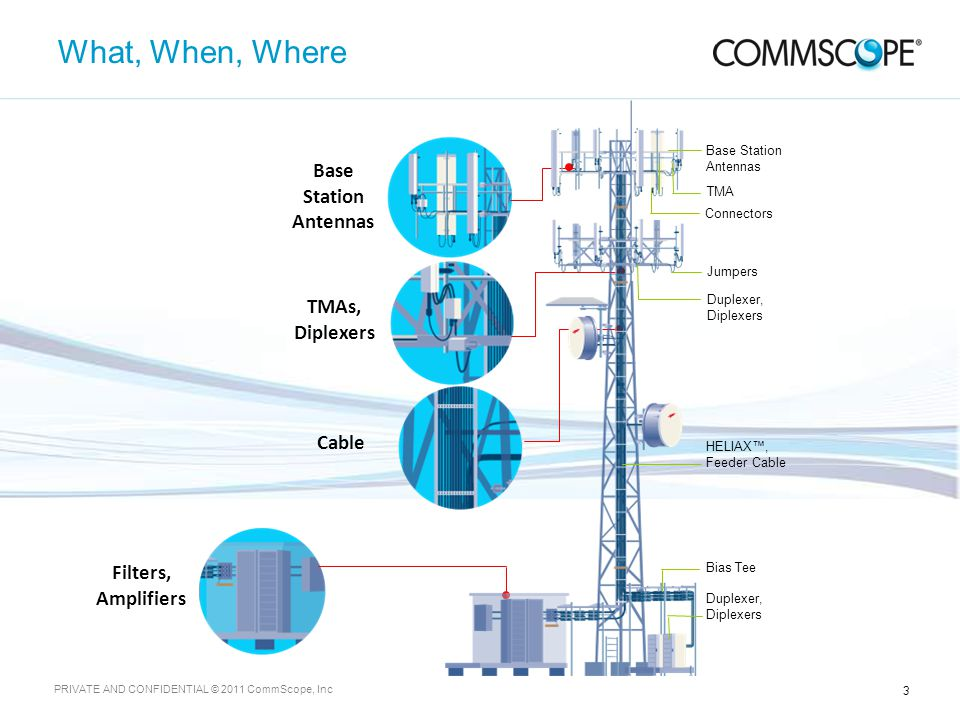3 PRIVATE AND CONFIDENTIAL © 2011 CommScope, Inc What, When, Where Base Station Antennas TMAs, Diplexers Cable Filters, Amplifiers Duplexer, Diplexers TMA Bias Tee Base Station Antennas Connectors HELIAX™, Feeder Cable Jumpers