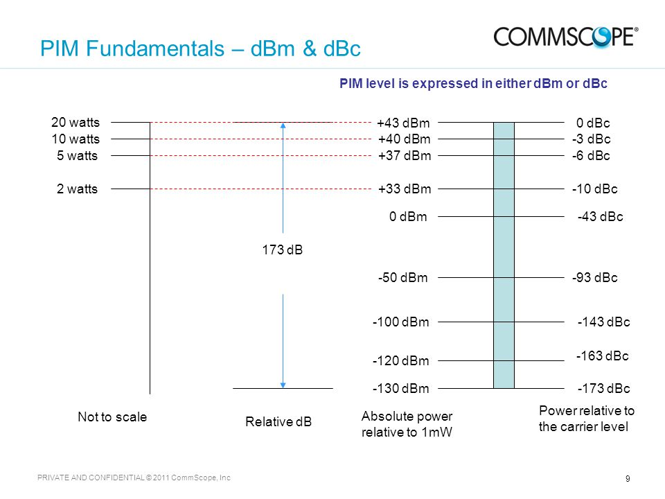 9 PRIVATE AND CONFIDENTIAL © 2011 CommScope, Inc PIM Fundamentals – dBm & dBc -173 dBc -163 dBc -143 dBc-100 dBm -130 dBm -120 dBm 0 dBc+43 dBm 0 dBm-43 dBc +37 dBm-6 dBc -50 dBm-93 dBc 173 dB PIM level is expressed in either dBm or dBc Absolute power relative to 1mW Power relative to the carrier level Relative dB 20 watts Not to scale +40 dBm-3 dBc10 watts 5 watts 2 watts+33 dBm-10 dBc