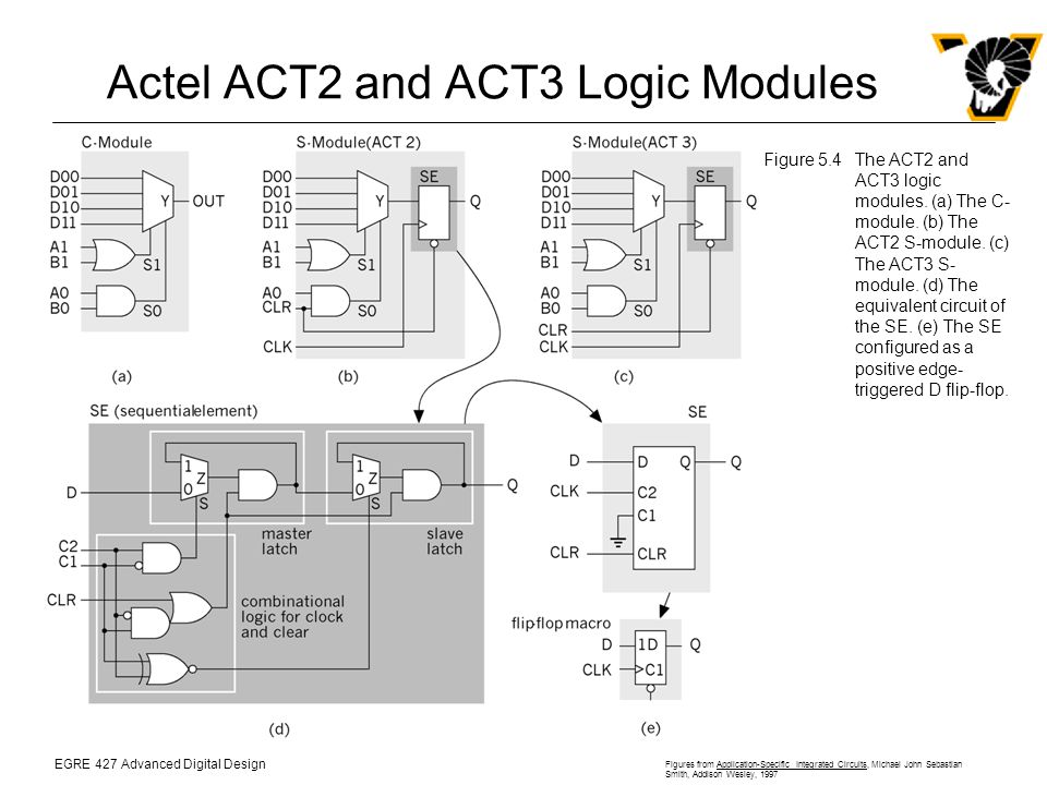EGRE 427 Advanced Digital Design Figures from Application-Specific Integrated Circuits, Michael John Sebastian Smith, Addison Wesley, 1997 Actel ACT2 and ACT3 Logic Modules Figure 5.4The ACT2 and ACT3 logic modules.