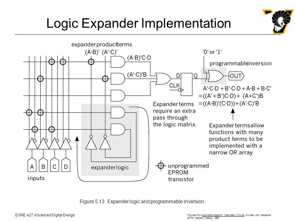 EGRE 427 Advanced Digital Design Figures from Application-Specific Integrated Circuits, Michael John Sebastian Smith, Addison Wesley, 1997 Logic Expander Implementation Figure 5.13Expander logic and programmable inversion.
