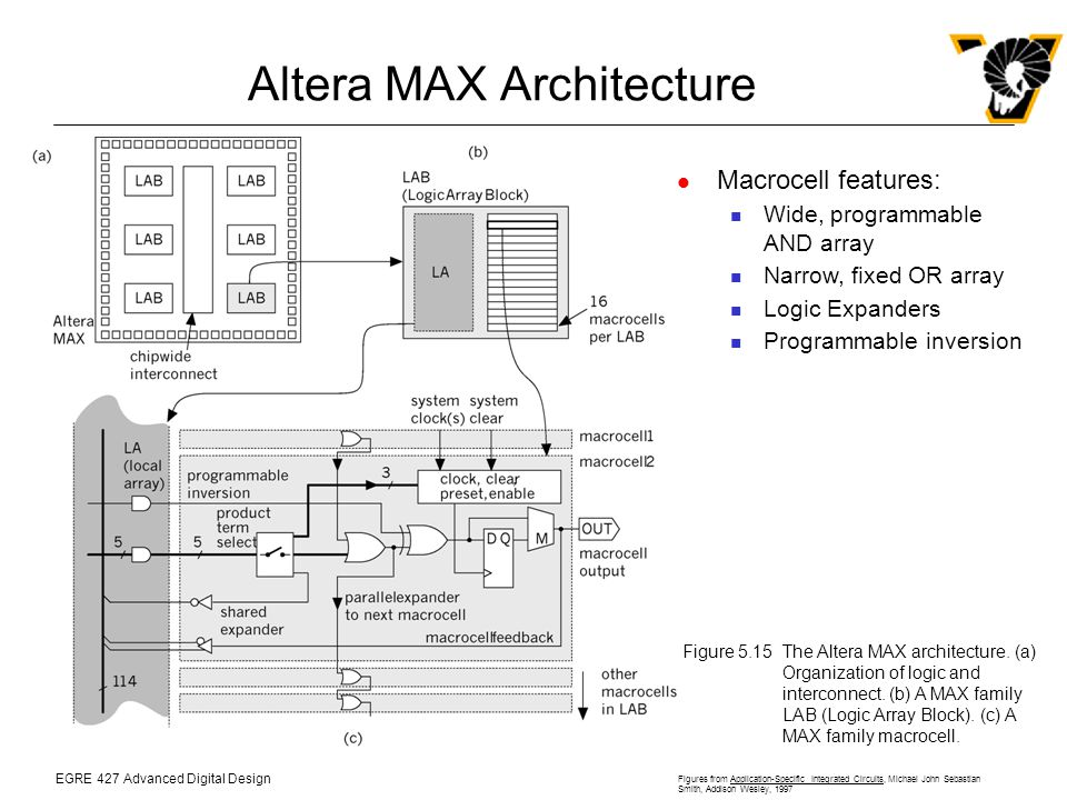 EGRE 427 Advanced Digital Design Figures from Application-Specific Integrated Circuits, Michael John Sebastian Smith, Addison Wesley, 1997 Altera MAX Architecture Figure 5.15The Altera MAX architecture.