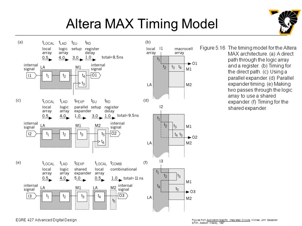 EGRE 427 Advanced Digital Design Figures from Application-Specific Integrated Circuits, Michael John Sebastian Smith, Addison Wesley, 1997 Altera MAX Timing Model Figure 5.16The timing model for the Altera MAX architecture.