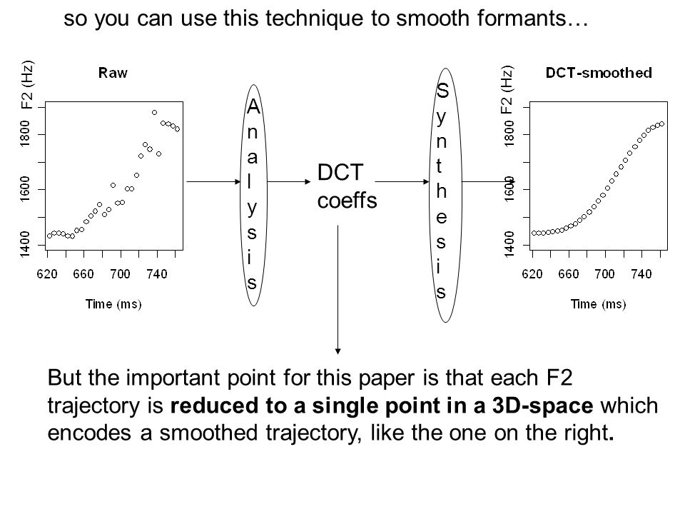so you can use this technique to smooth formants… AnalysisAnalysis DCT coeffs But the important point for this paper is that each F2 trajectory is red