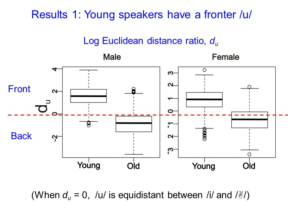 (When d u = 0, /u/ is equidistant between /i/ and /A/) Log Euclidean distance ratio, d u Front Back Results 1: Young speakers have a fronter /u/