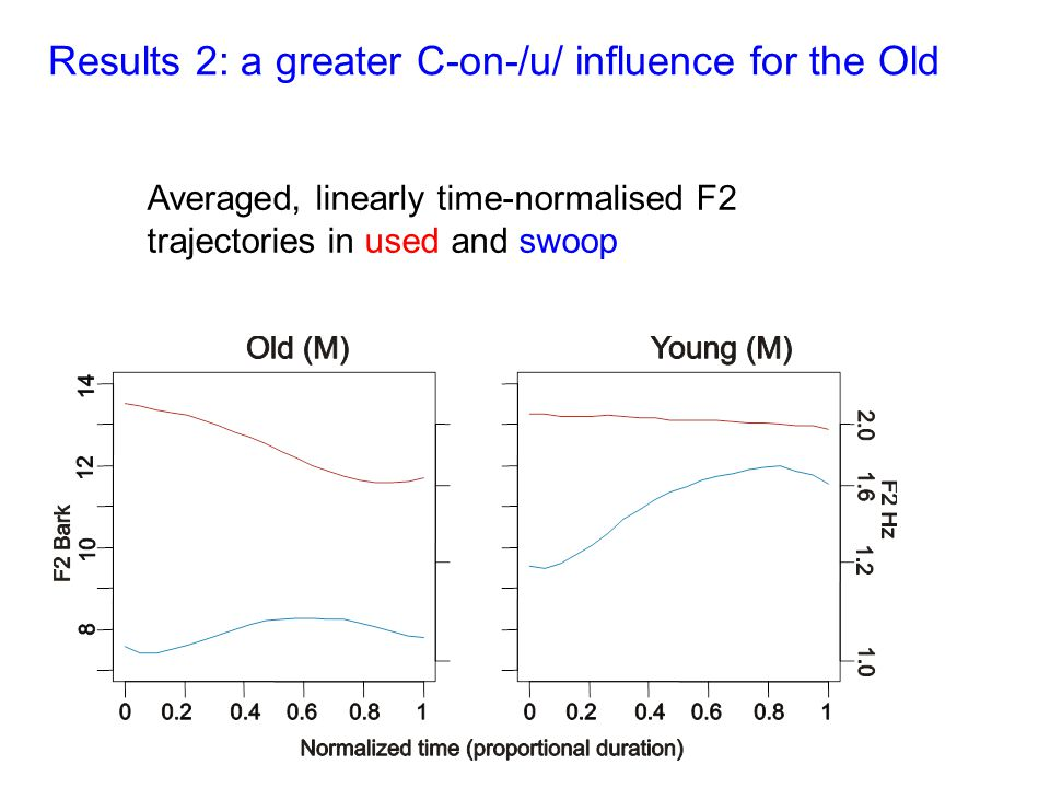 Results 2: a greater C-on-/u/ influence for the Old Averaged, linearly time-normalised F2 trajectories in used and swoop