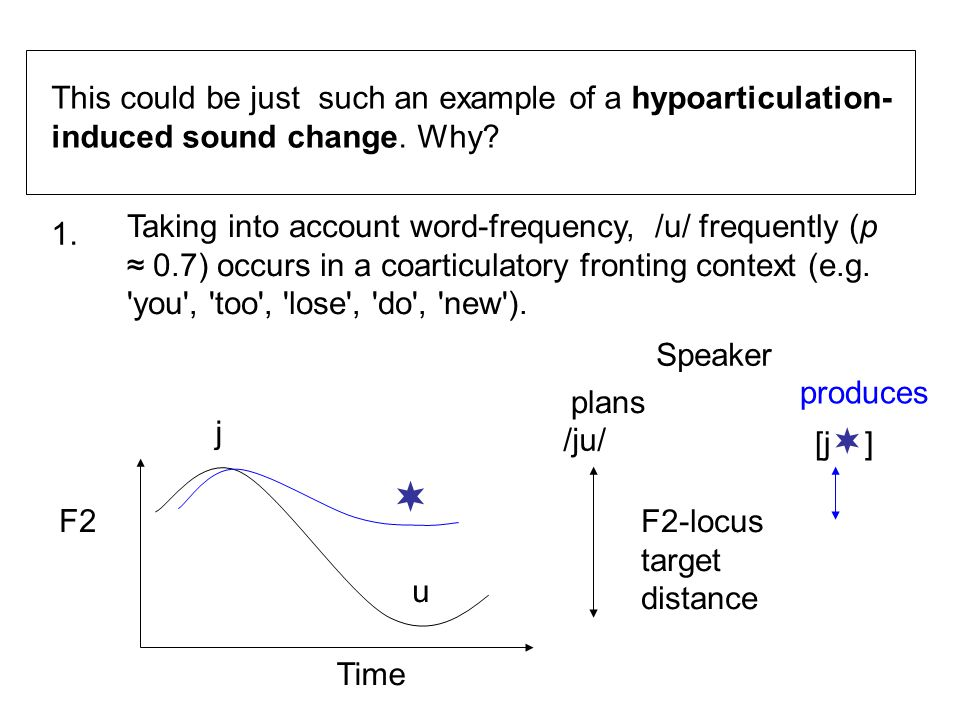 This could be just such an example of a hypoarticulation- induced sound change. Why? 1. Taking into account word-frequency, /u/ frequently (p ≈ 0.7) o