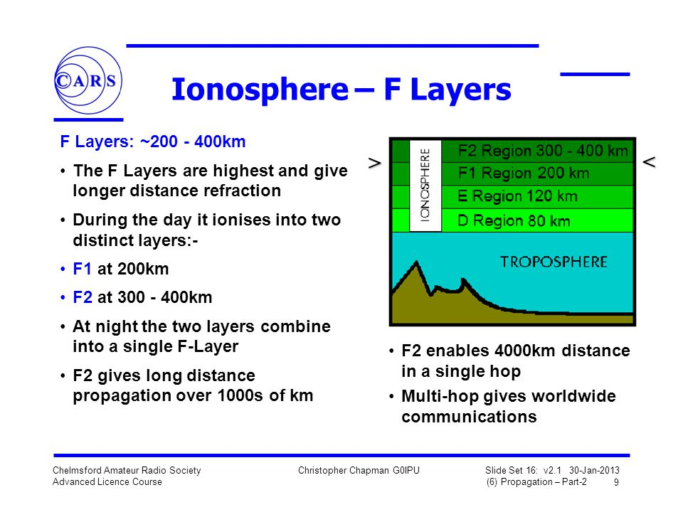9 Chelmsford Amateur Radio Society Advanced Licence Course Christopher Chapman G0IPU Slide Set 16: v2.1 30-Jan-2013 (6) Propagation – Part-2 Ionospher
