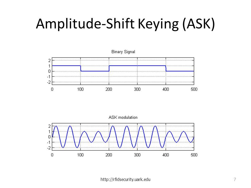 Amplitude-Shift Keying (ASK) http://rfidsecurity.uark.edu 7