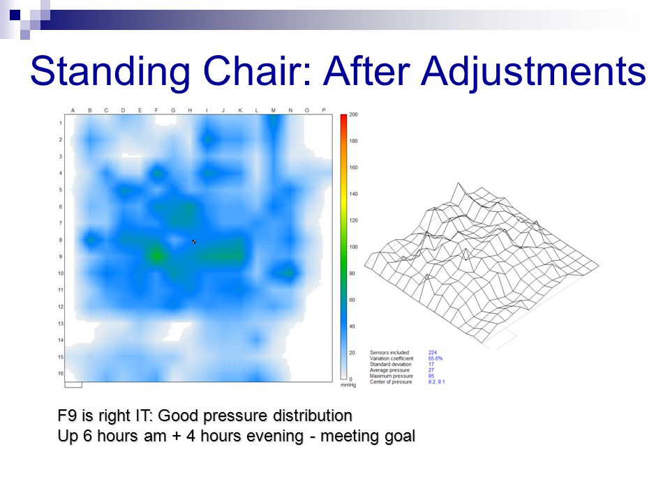 Standing Chair: After Adjustments F9 is right IT: Good pressure distribution Up 6 hours am + 4 hours evening - meeting goal