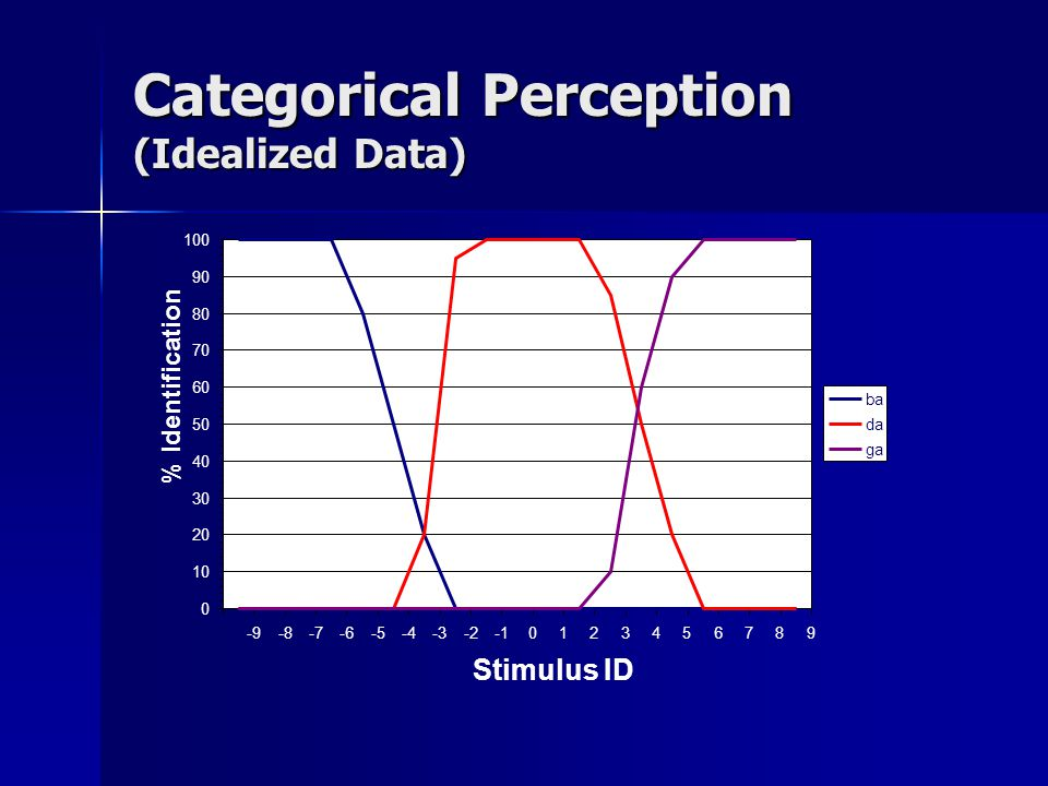 Categorical Perception (Idealized Data)