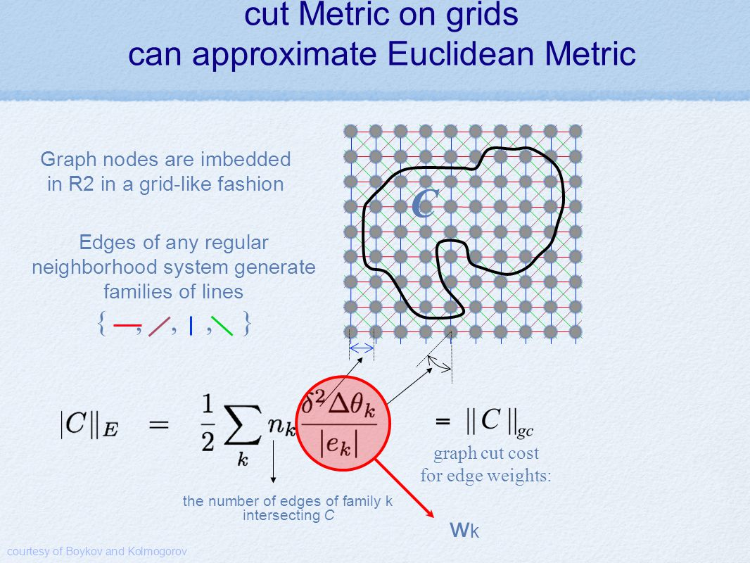 cut Metric on grids can approximate Euclidean Metric C Edges of any regular neighborhood system generate families of lines {,,, } Graph nodes are imbedded in R2 in a grid-like fashion graph cut cost for edge weights: the number of edges of family k intersecting C courtesy of Boykov and Kolmogorov wkwk