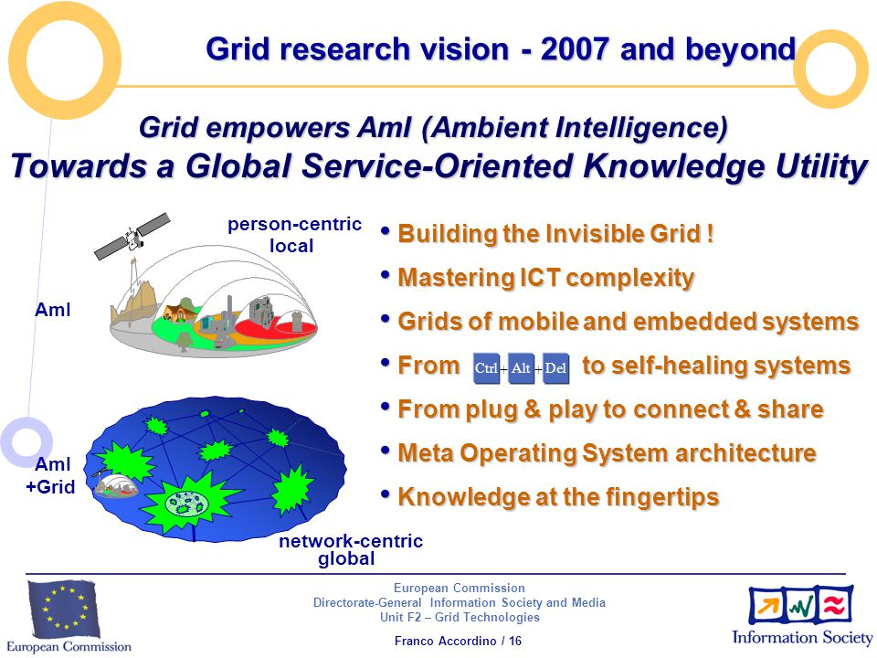 European Commission Directorate-General Information Society and Media Unit F2 – Grid Technologies Franco Accordino / 16 Grid research vision - 2007 and beyond Building the Invisible Grid .
