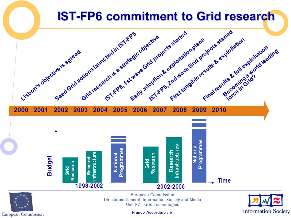 European Commission Directorate-General Information Society and Media Unit F2 – Grid Technologies Franco Accordino / 6 IST-FP6 commitment to Grid research Seed Grid actions launched in IST-FP5 Grid research is a strategic objective IST-FP6, 1st wave Grid projects started IST-FP6, 2nd wave Grid projects started First tangible results & exploitation Becoming a world leading force in Grid.