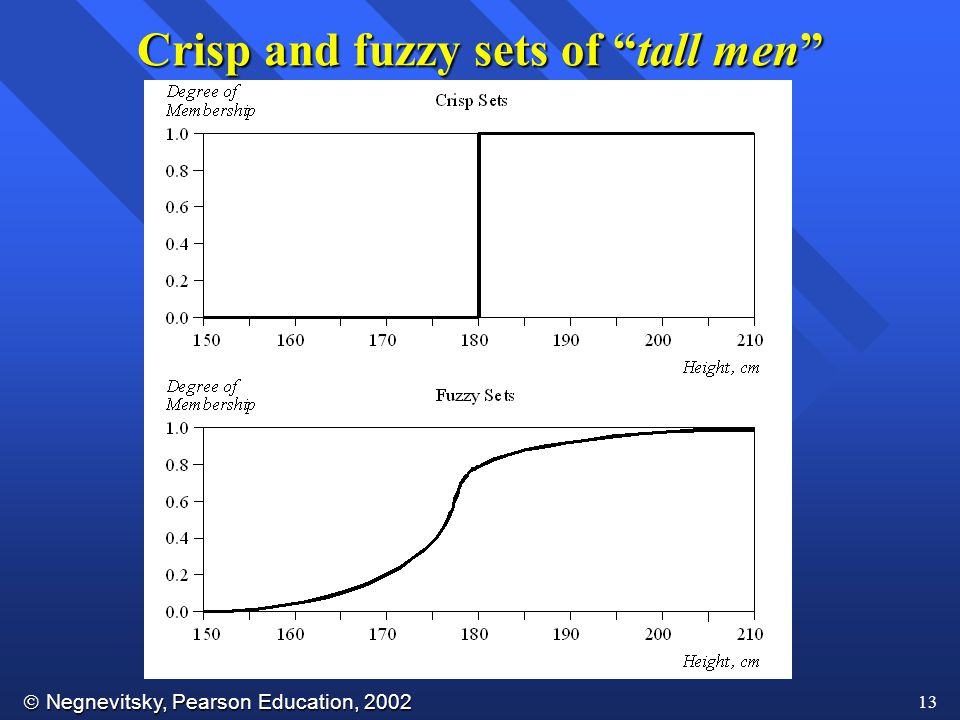  Negnevitsky, Pearson Education, 2002 13 Crisp and fuzzy sets of tall men