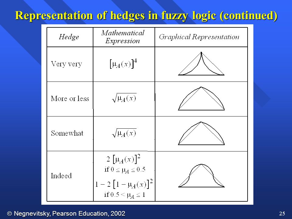  Negnevitsky, Pearson Education, 2002 25 Representation of hedges in fuzzy logic (continued)