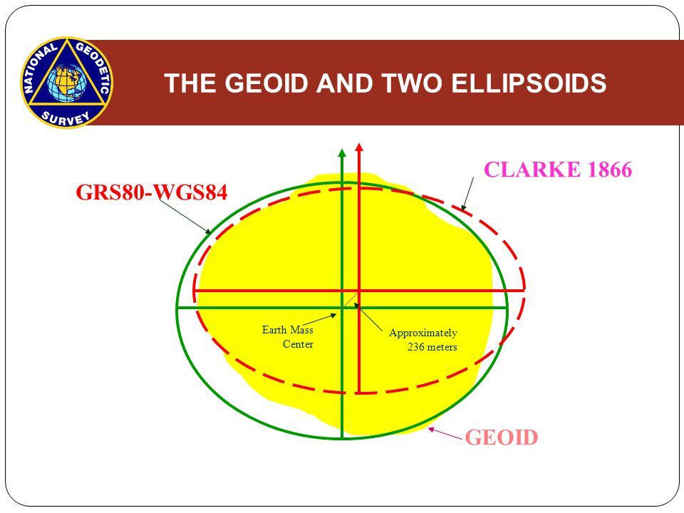 Basic Ellipsoidal Geometry When specifying a particular ellipsoid, we will, in general, denote it by the pair of parameters, a,f.