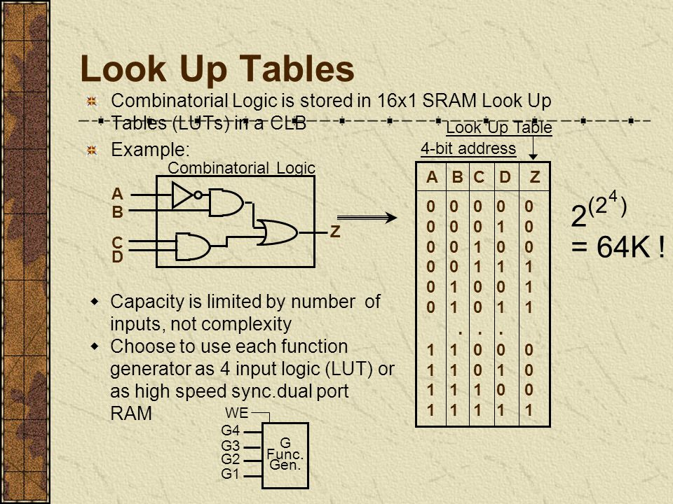 Look Up Tables  Capacity is limited by number of inputs, not complexity  Choose to use each function generator as 4 input logic (LUT) or as high speed sync.dual port RAM Combinatorial Logic is stored in 16x1 SRAM Look Up Tables (LUTs) in a CLB Example: A B C D Z 0 0 0 0 0 0 0 0 1 0 0 0 1 0 0 0 0 1 1 1 0 1 0 0 1 0 1 0 1 1...