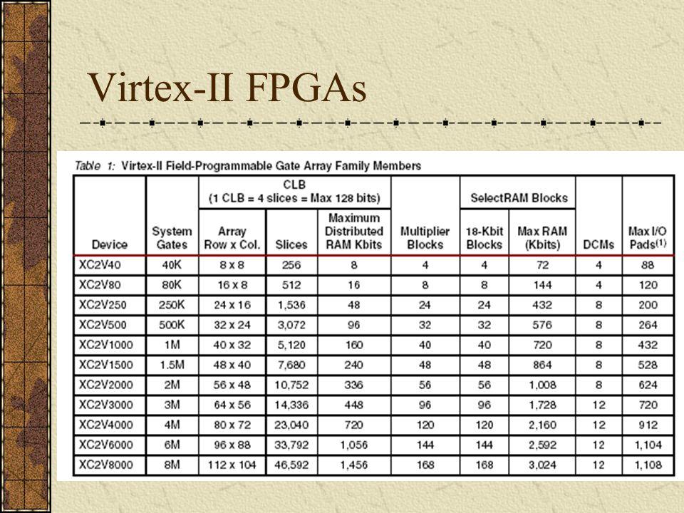 Virtex-II FPGAs
