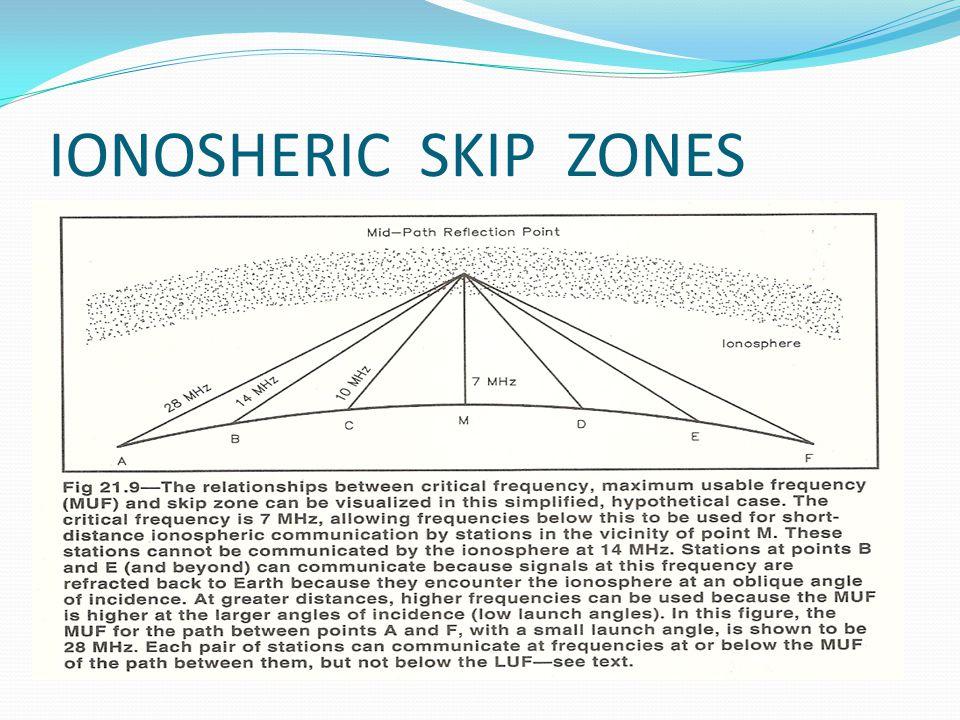 IONOSHERIC SKIP ZONES