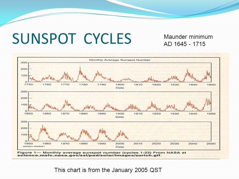 SUNSPOT CYCLES This chart is from the January 2005 QST Maunder minimum AD 1645 - 1715