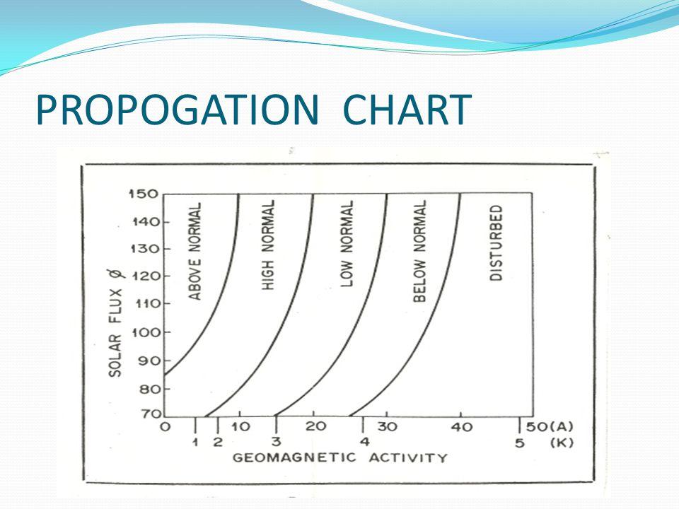 PROPOGATION CHART