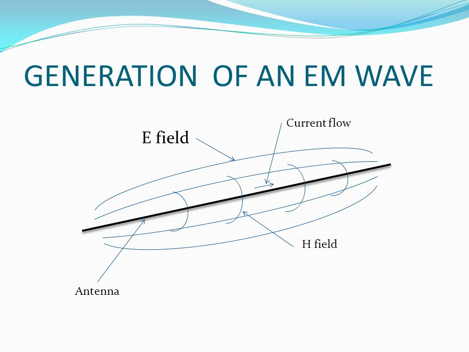 GENERATION OF AN EM WAVE E field H field Antenna Current flow