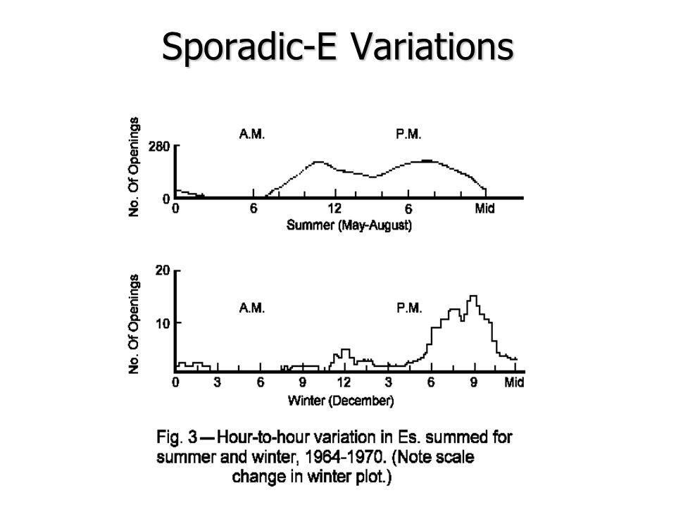 Sporadic-E Variations