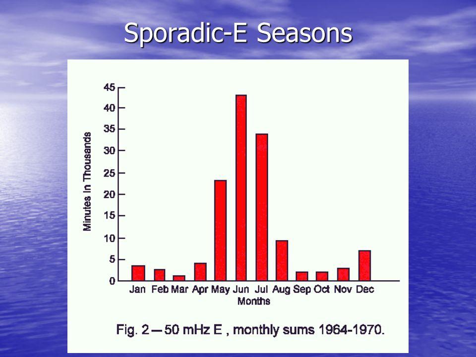 Sporadic-E Seasons