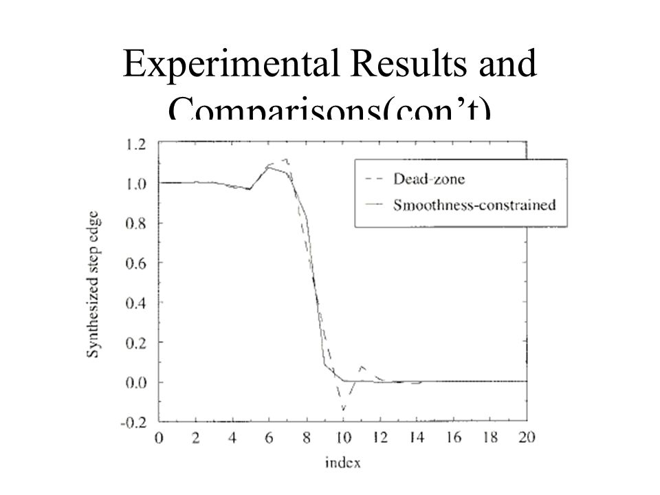 Experimental Results and Comparisons(con't)