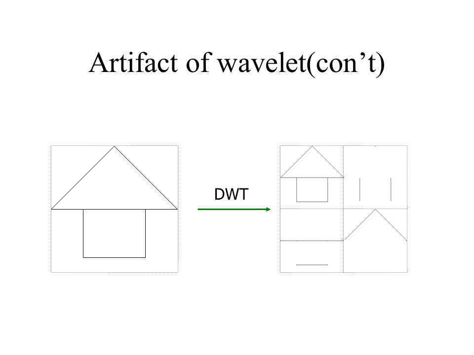 Artifact of wavelet(con't) DWT