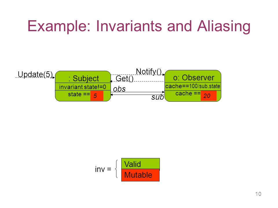 10 Example: Invariants and Aliasing o: Observer cache== 100/sub.state cache == 10 : Subject invariant state!=0 state ==10 Valid Mutable inv = obs sub Update(5) Notify() Get() 520