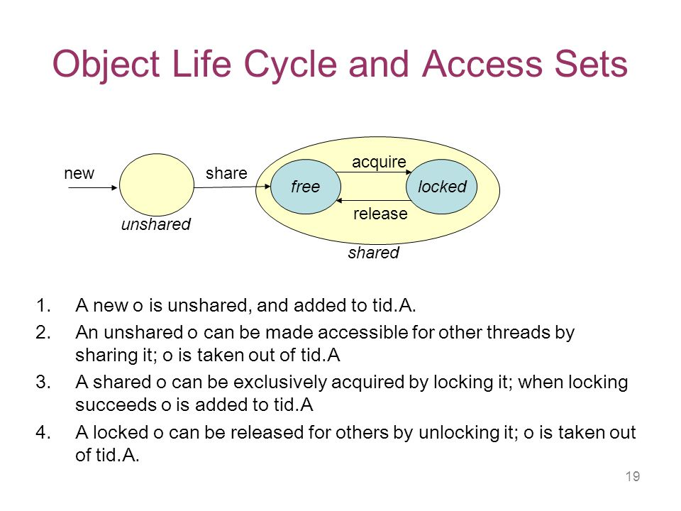19 Object Life Cycle and Access Sets 1.A new o is unshared, and added to tid.A.