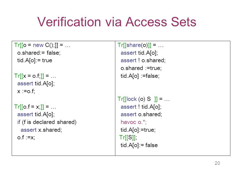 20 Verification via Access Sets Tr[[o = new C();]] = … o.shared:= false; tid.A[o]:= true Tr[[x = o.f;]] = … assert tid.A[o]; x :=o.f; Tr[[o.f = x;]] = … assert tid.A[o]; if (f is declared shared) assert x.shared; o.f :=x; Tr[[share(o)]] = … assert tid.A[o]; assert .