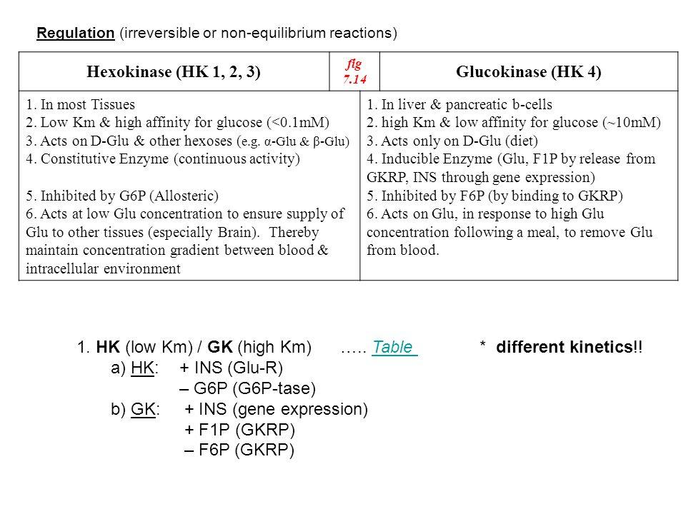 Regulation (irreversible or non-equilibrium reactions) Glucokinase (HK 4) fig 7.14 Hexokinase (HK 1, 2, 3) 1. In liver & pancreatic b-cells 2. high Km