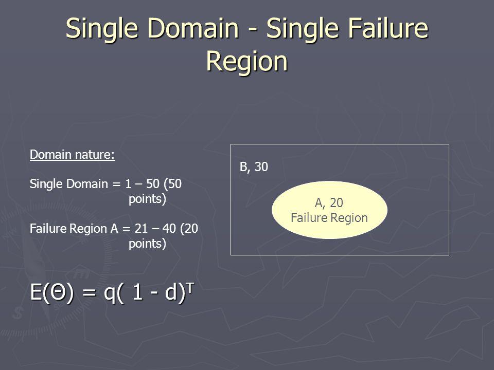 Single Domain - Single Failure Region A, 20 Failure Region B, 30 Domain nature: Single Domain = 1 – 50 (50 points) Failure Region A = 21 – 40 (20 points) E(Θ) = q( 1 - d) T