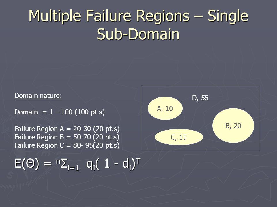Multiple Failure Regions – Single Sub-Domain A, 10 B, 20 D, 55 Domain nature: Domain = 1 – 100 (100 pt.s) Failure Region A = 20-30 (20 pt.s) Failure Region B = 50-70 (20 pt.s) Failure Region C = 80- 95(20 pt.s) E(Θ) = n Σ i=1 q i ( 1 - d i ) T C, 15