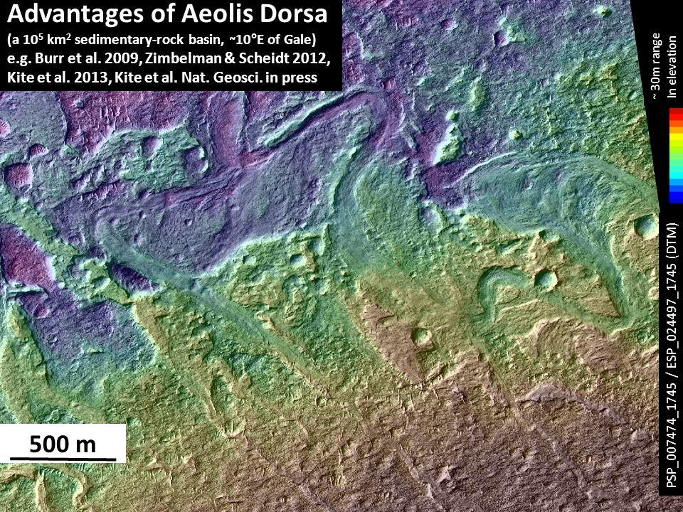 500 m Advantages of Aeolis Dorsa (a 10 5 km 2 sedimentary-rock basin, ~ 10°E of Gale) e.g.