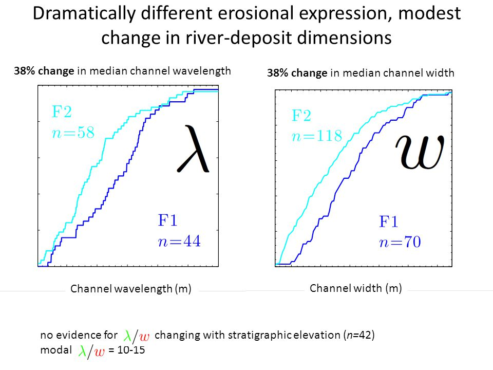 Dramatically different erosional expression, modest change in river-deposit dimensions 38% change in median channel wavelength 38% change in median ch