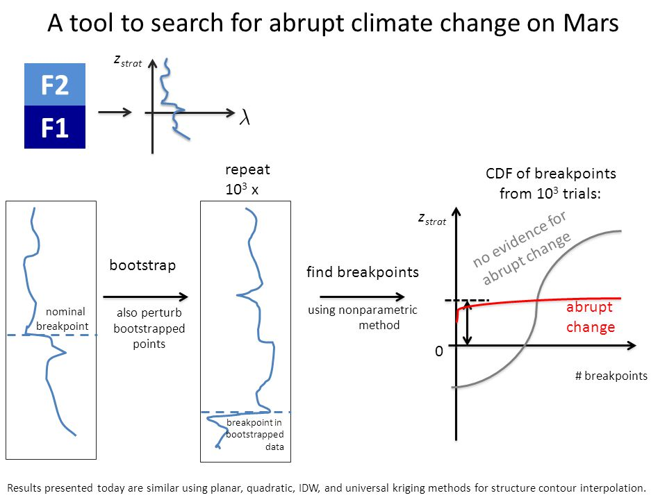 find breakpoints using nonparametric method A tool to search for abrupt climate change on Mars bootstrap F1 F2 repeat 10 3 x CDF of breakpoints from 1
