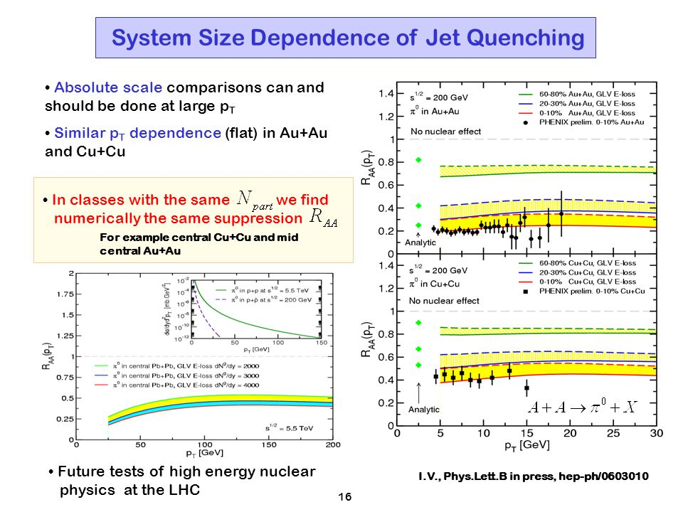 16 System Size Dependence of Jet Quenching I.V., Phys.Lett.B in press, hep-ph/0603010 Absolute scale comparisons can and should be done at large p T Similar p T dependence (flat) in Au+Au and Cu+Cu In classes with the same we find numerically the same suppression For example central Cu+Cu and mid central Au+Au Future tests of high energy nuclear physics at the LHC