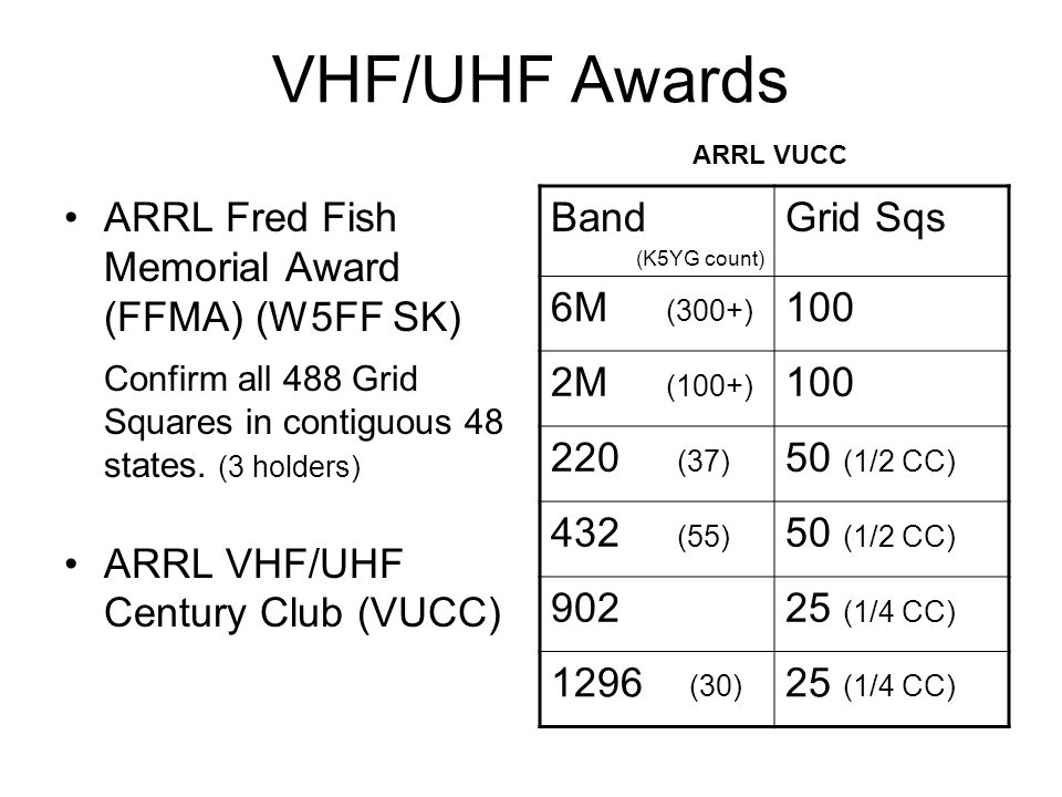 VHF/UHF Awards ARRL Fred Fish Memorial Award (FFMA) (W5FF SK) Confirm all 488 Grid Squares in contiguous 48 states. (3 holders) ARRL VHF/UHF Century C