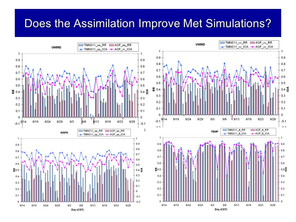 Does the Assimilation Improve Met Simulations?