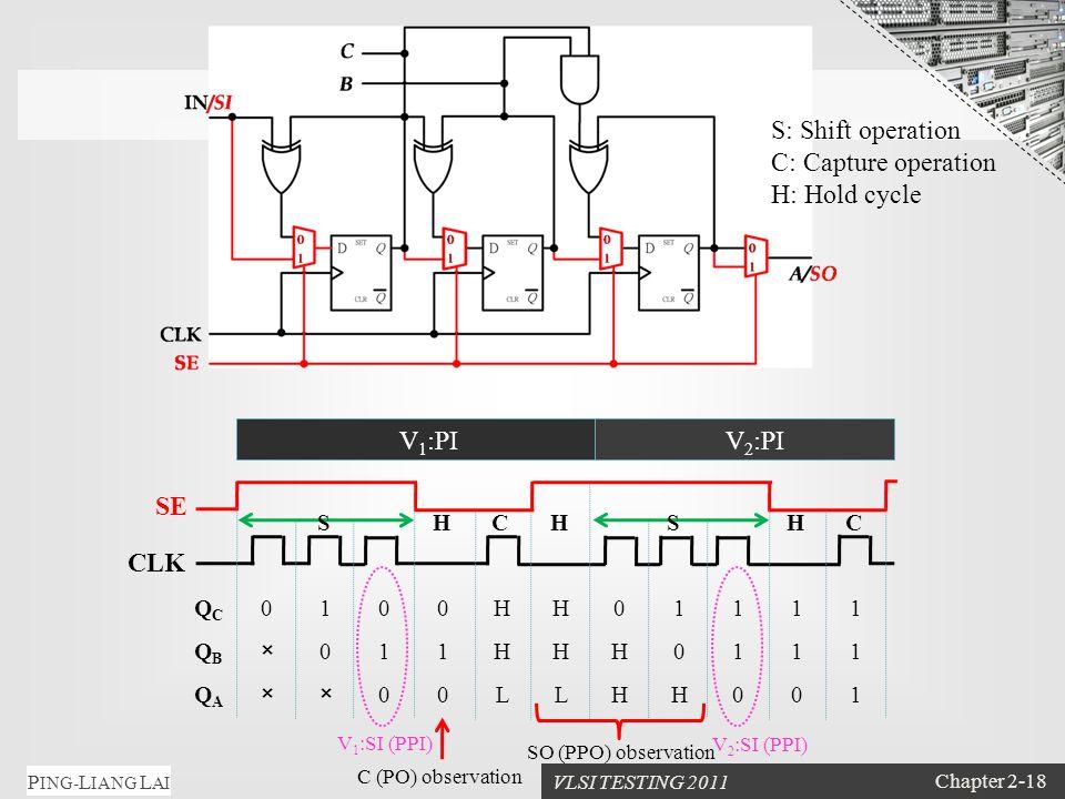 VLSI TESTING 2011 Chapter 2-18 P ING- L IANG L AI QCQC 0100HH01111 QBQB ×011HHH0111 QAQA ××00LLHH001 CLK SE V 1 :PIV 2 :PI SSHCHHC V 1 :SI (PPI) V 2 :SI (PPI) C (PO) observation S: Shift operation C: Capture operation H: Hold cycle SO (PPO) observation