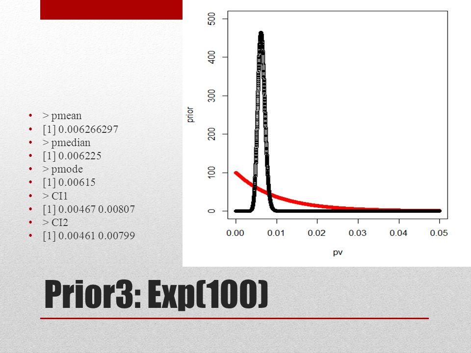 Prior3: Exp(100) > pmean [1] 0.006266297 > pmedian [1] 0.006225 > pmode [1] 0.00615 > CI1 [1] 0.00467 0.00807 > CI2 [1] 0.00461 0.00799