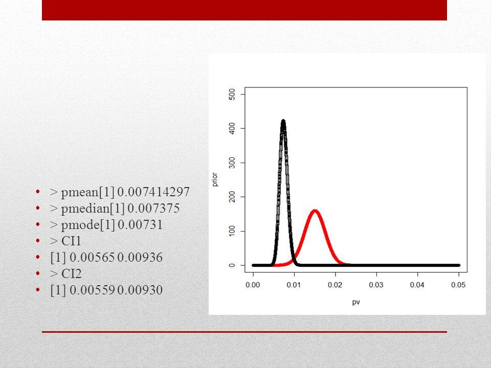 > pmean[1] 0.007414297 > pmedian[1] 0.007375 > pmode[1] 0.00731 > CI1 [1] 0.00565 0.00936 > CI2 [1] 0.00559 0.00930